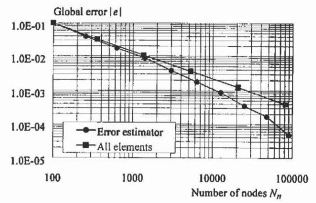 Global error versus the number of nodes.