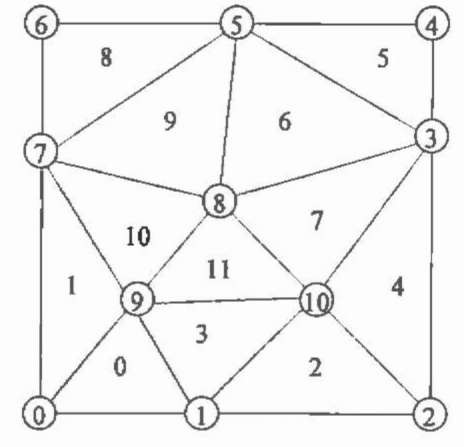 Initial triangulation.