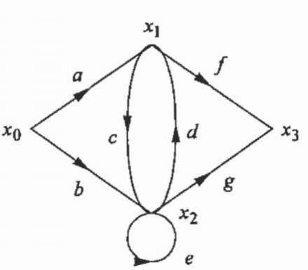 Sipal flow graph.