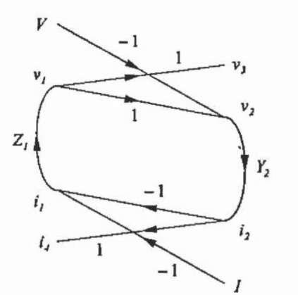 Primitive signal flow graph.