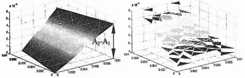 a) Continuous vector potential; b) piece wise constant flux density.