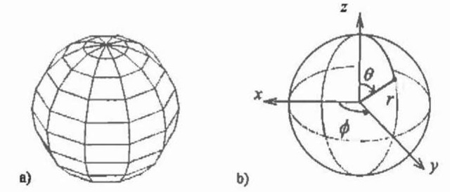 a) Sphere with b) co-ordinate system.