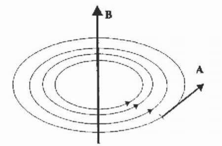 Geometrical assignment of the vector potential A with the magnetic field vector B.