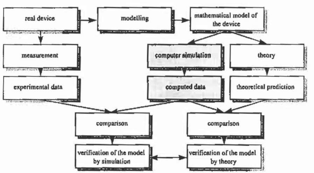 Theory, experiment and simulation.