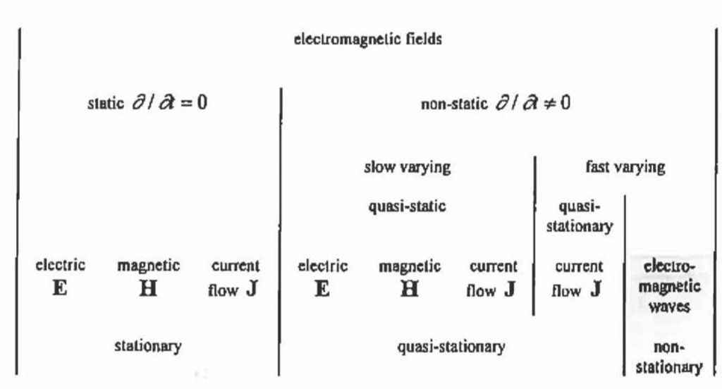Classification of electromagnetic fields.