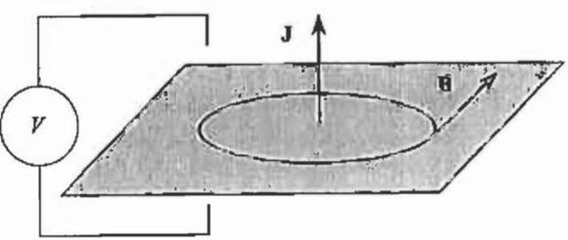 Field problem in two-dimensional AV-formulation.