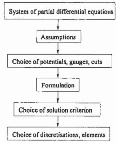 Solution process for a system of partial differential equations.