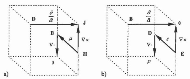 Maxwell equations in Tonti's arrow notation for a) the magnetic field and t>) the electric field.