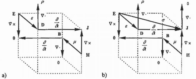 subsequent treatment of the maxwell equations  electrical