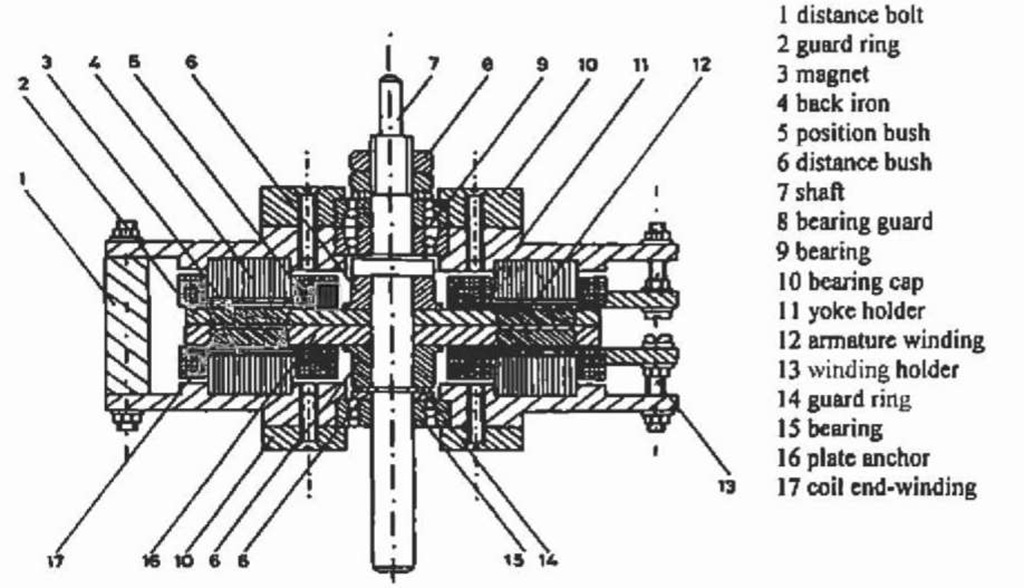 Construction of the studied disc type motor.