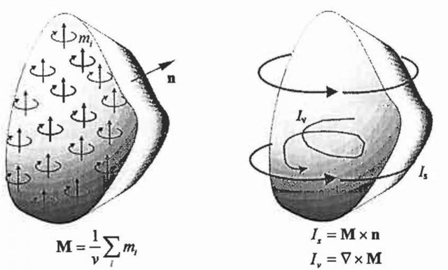 Magnetic magnetisation M with cunent model.