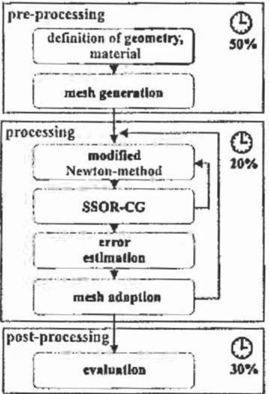 Solution processes during a field computation session.