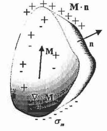 Permanent magnet shape with auxiliary magnetic surface charge.