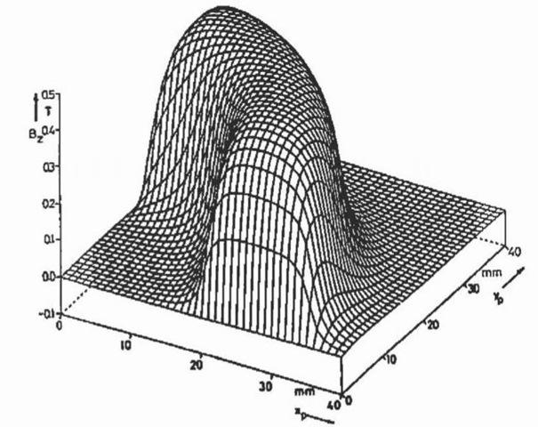 Three-dimensional air gap flux density distribution.