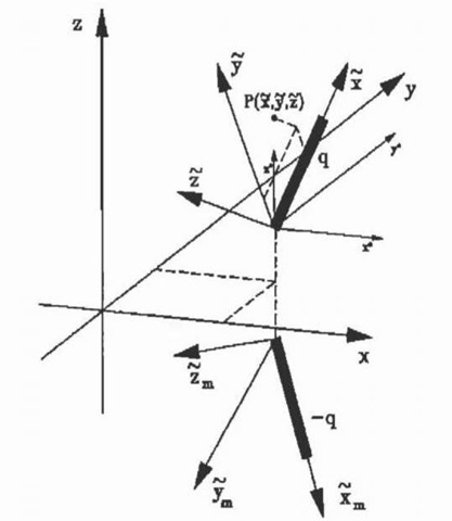 Co-ordinate transformation of an infinitesimally thin filament segment.