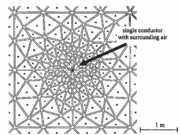 Part of the finite element model around a single phase conductor.