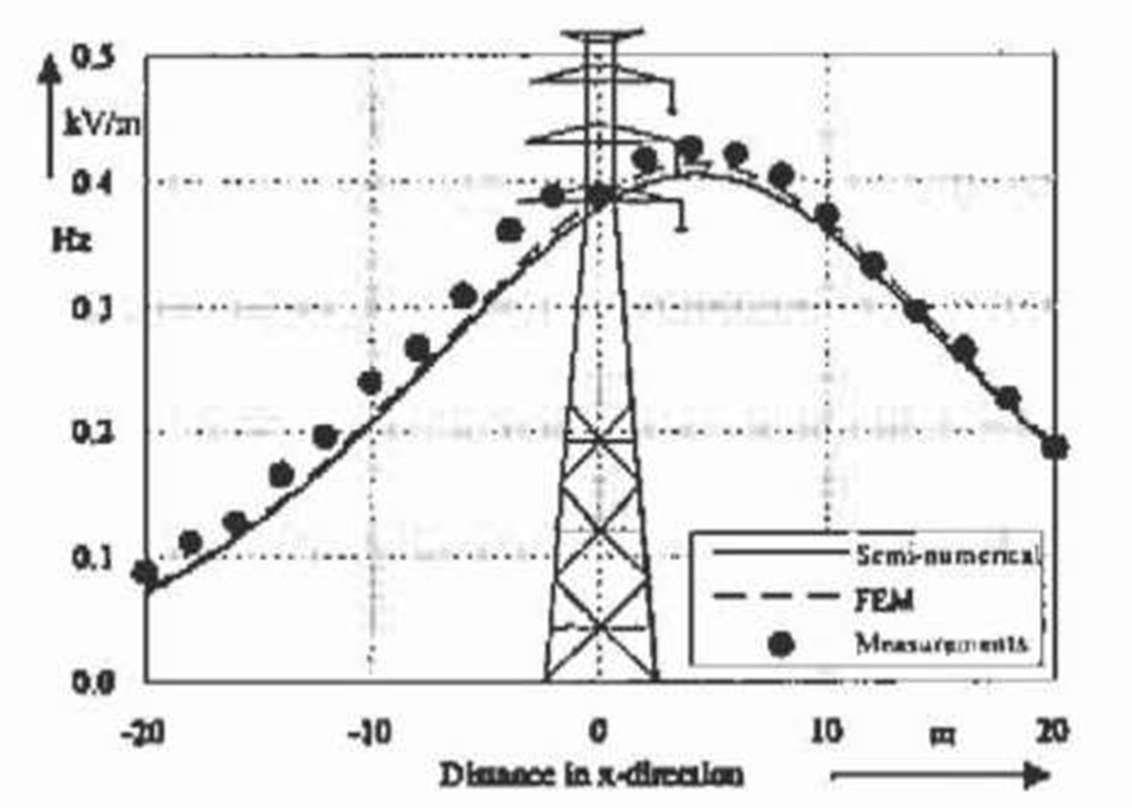 Comparison of computed electric field distribution with measured data lm above ground level.