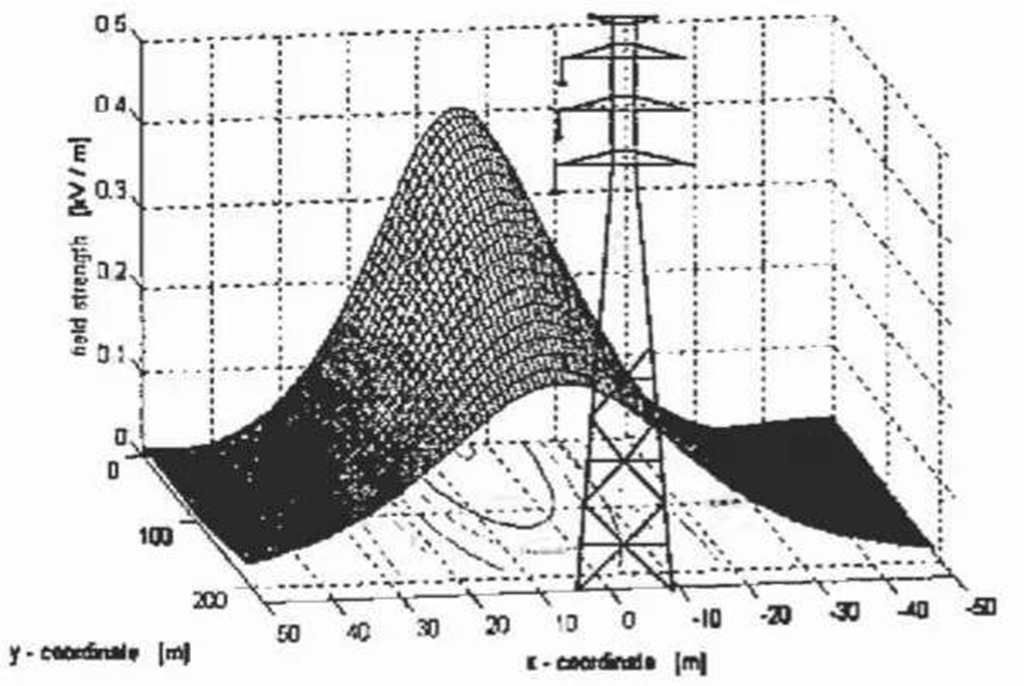 Electric field distribution below the 150 kV AC high-voltage line computed by the point mirroring method.