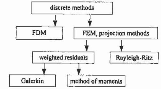 Overview of various numerical methods.