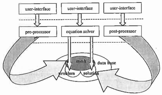 Process control of a field analysis.