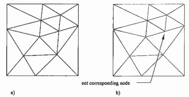a) Regular and b) not regular triangular element mesh.