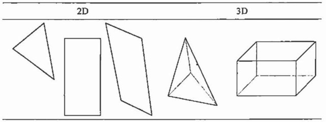 Standard FEM element types.