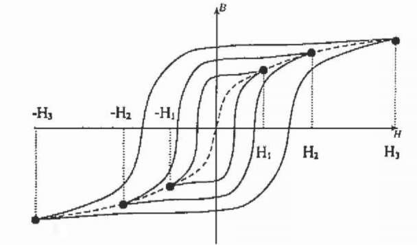 Hysteresis loops and magnetisation characteristic.
