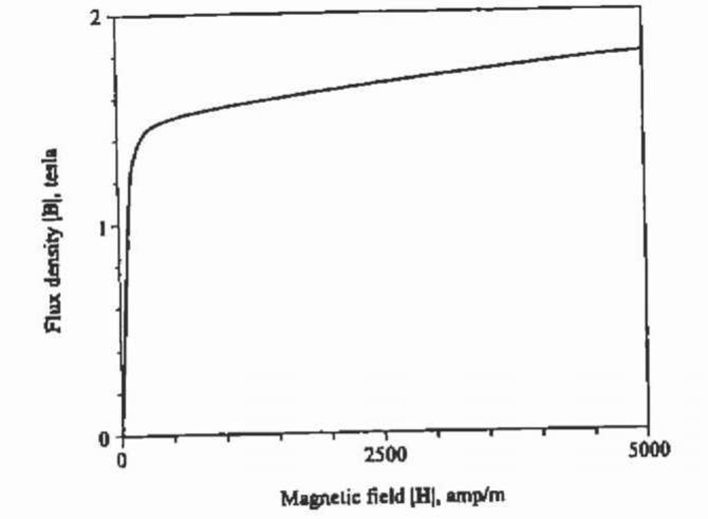 Magnetisation characteristic in BH-form.