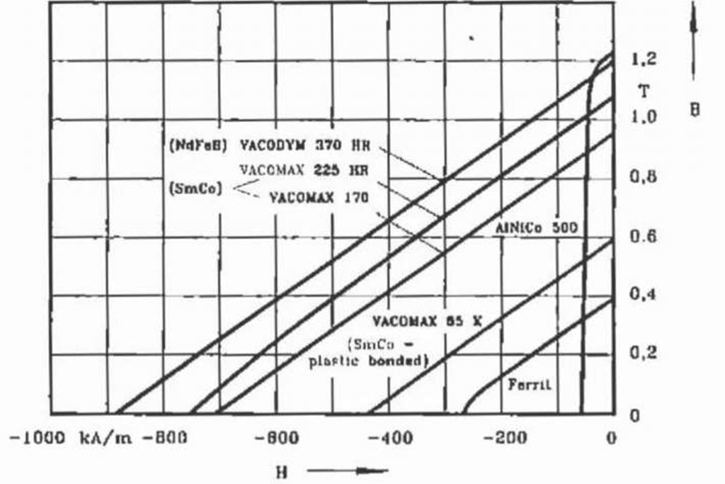 Demagnetisation characteristics for different permanent magnet material at room temperature 20° C.