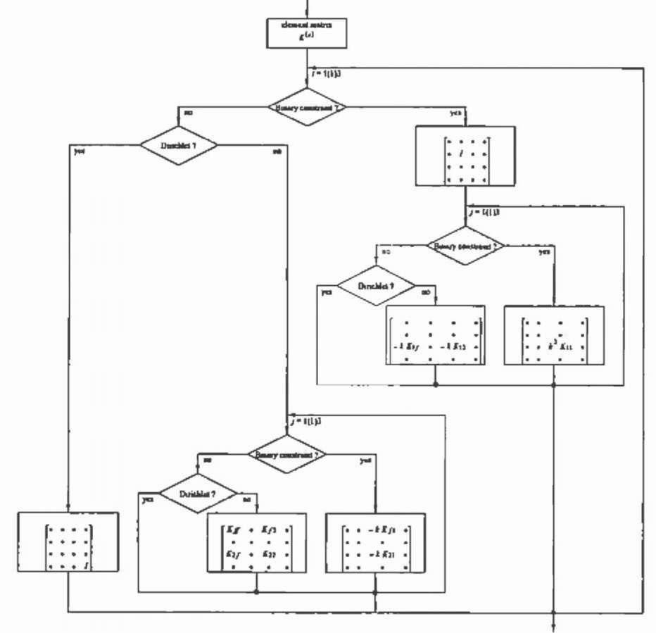 Assembling of the coefficient matrix.