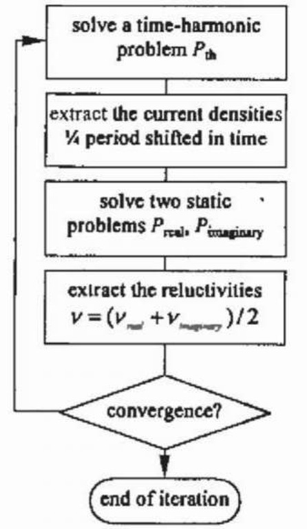 Combined static and time-harmonic solutions to consider non-linear time-harmonic problems.