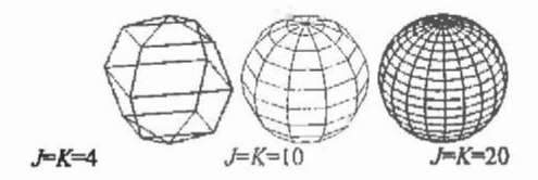 Spheres with different numbers for the parameter J, K.