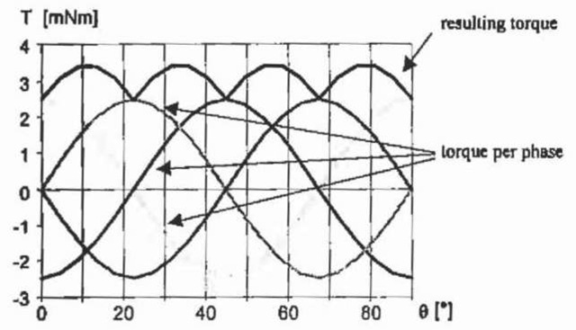 Torque characteristics for the disc-type motor (winding coils operated with 0.5 A).