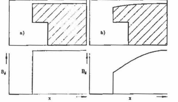 Pole shape and flux density; a) rectangle pole and b) optimised pole shape.